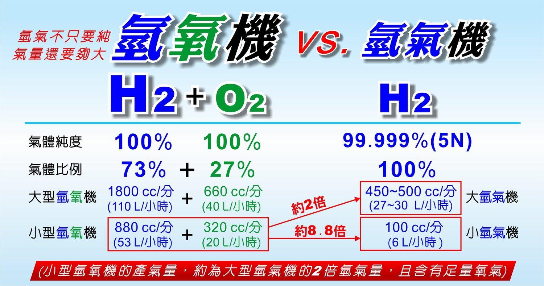 氫氧機 好? 氫氣機 好? 兩者 吸氫 設備 超級比一比
