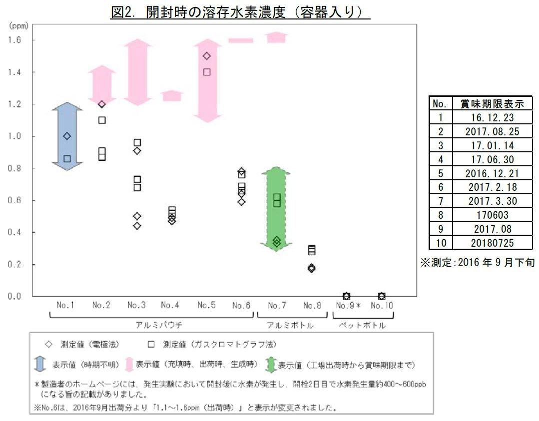 氫水 日本 水素水 真假 檢測報告 2