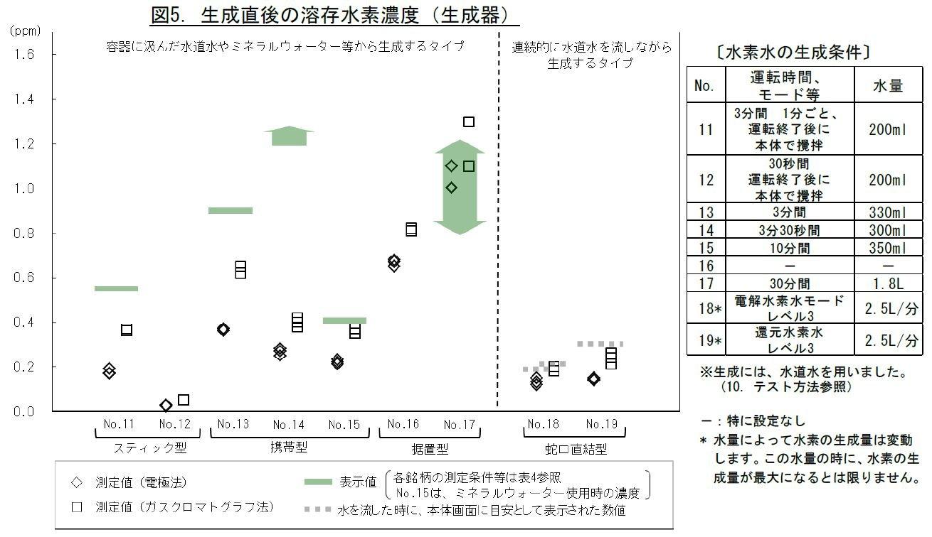 氫水 日本 水素水 真假 檢測報告 4